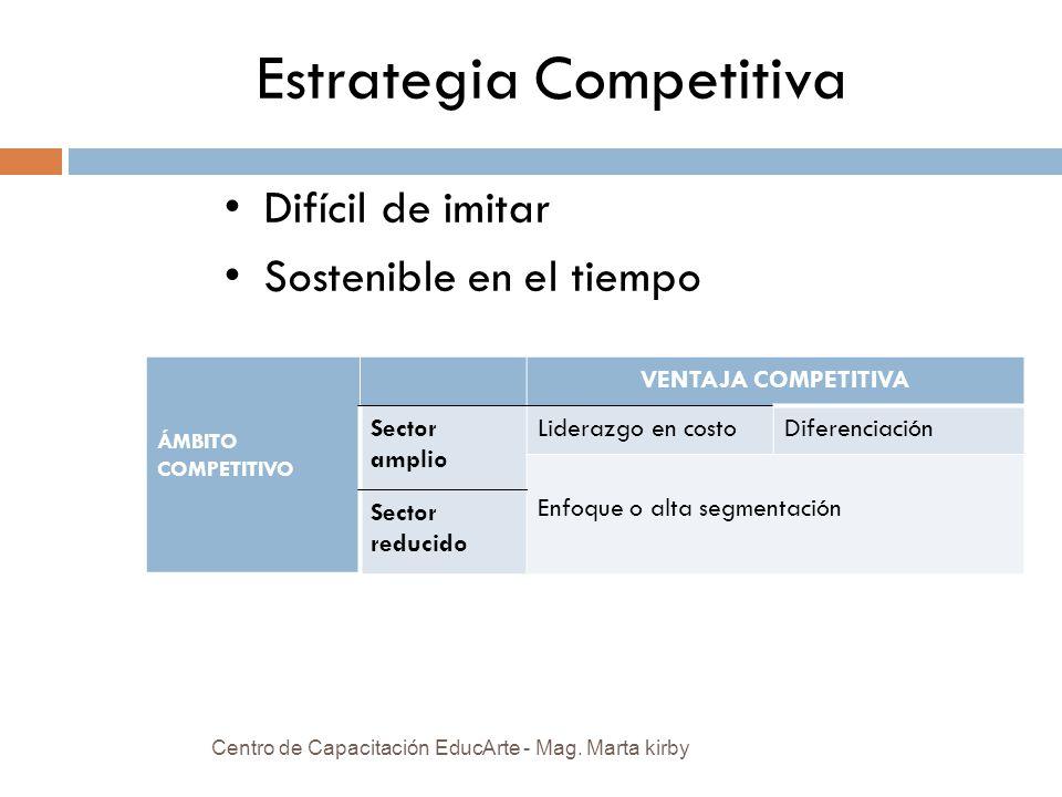 Estrategia Competitiva Difícil de imitar Sostenible en el tiempo ÁMBITO COMPETITIVO VENTAJA COMPETITIVA Sector amplio Liderazgo en costoDiferenciación Enfoque o alta segmentación Sector reducido Centro de Capacitación EducArte - Mag.