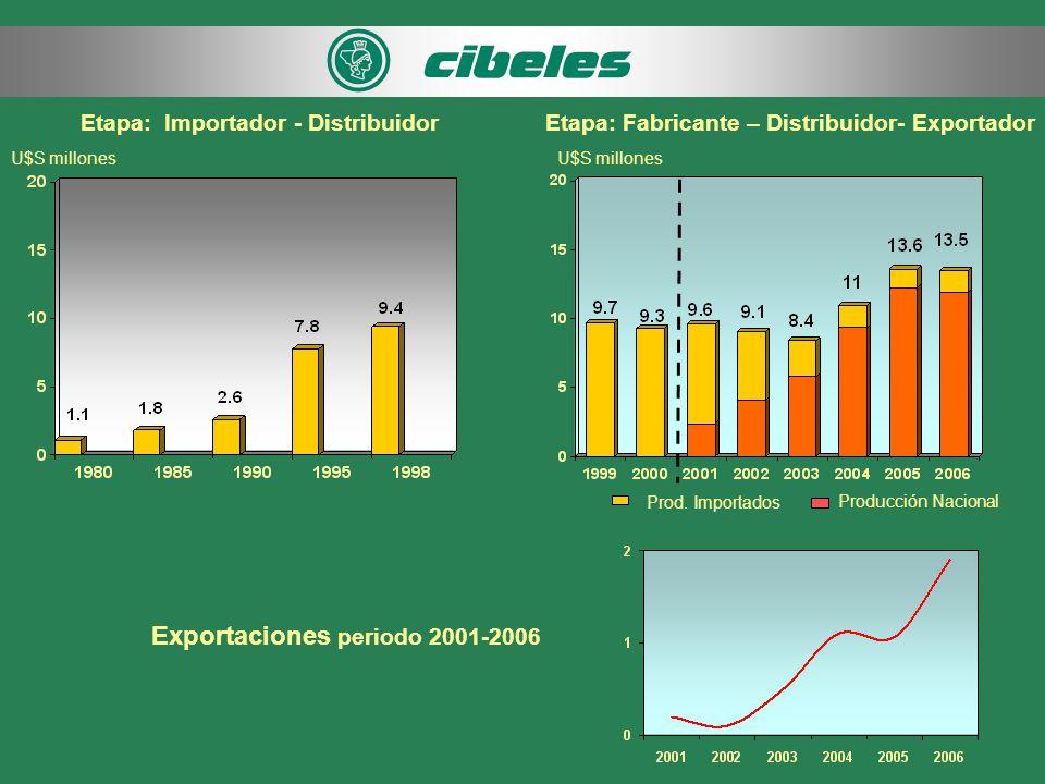 Etapa: Importador - Distribuidor Exportaciones periodo 2001-2006 Etapa: Fabricante – Distribuidor- Exportador U$S millones Producción Nacional Prod.