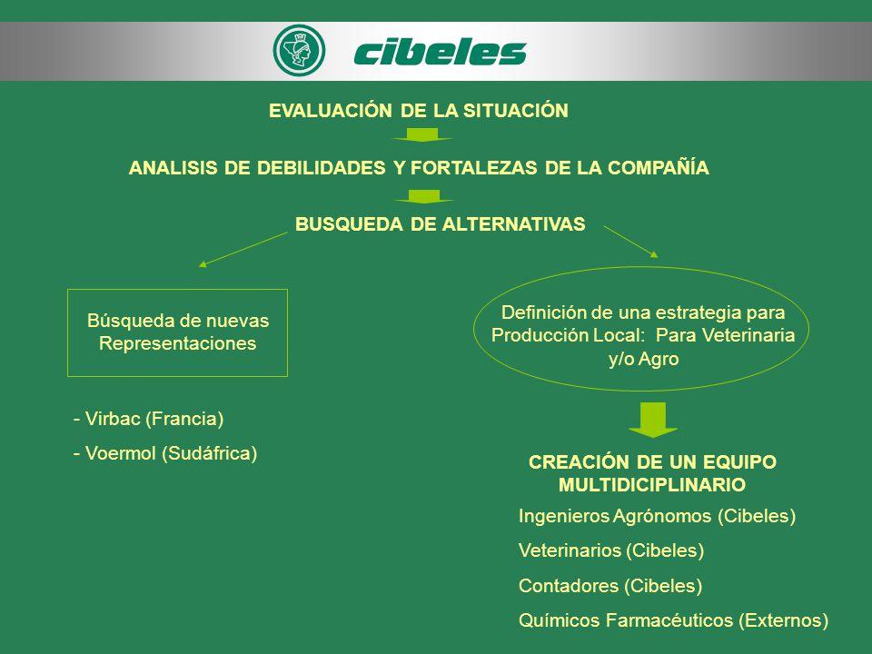 BUSQUEDA DE ALTERNATIVAS Búsqueda de nuevas Representaciones CREACIÓN DE UN EQUIPO MULTIDICIPLINARIO Ingenieros Agrónomos (Cibeles) Veterinarios (Cibeles) Contadores (Cibeles) Químicos Farmacéuticos (Externos) Definición de una estrategia para Producción Local: Para Veterinaria y/o Agro EVALUACIÓN DE LA SITUACIÓN ANALISIS DE DEBILIDADES Y FORTALEZAS DE LA COMPAÑÍA - Virbac (Francia) - Voermol (Sudáfrica)