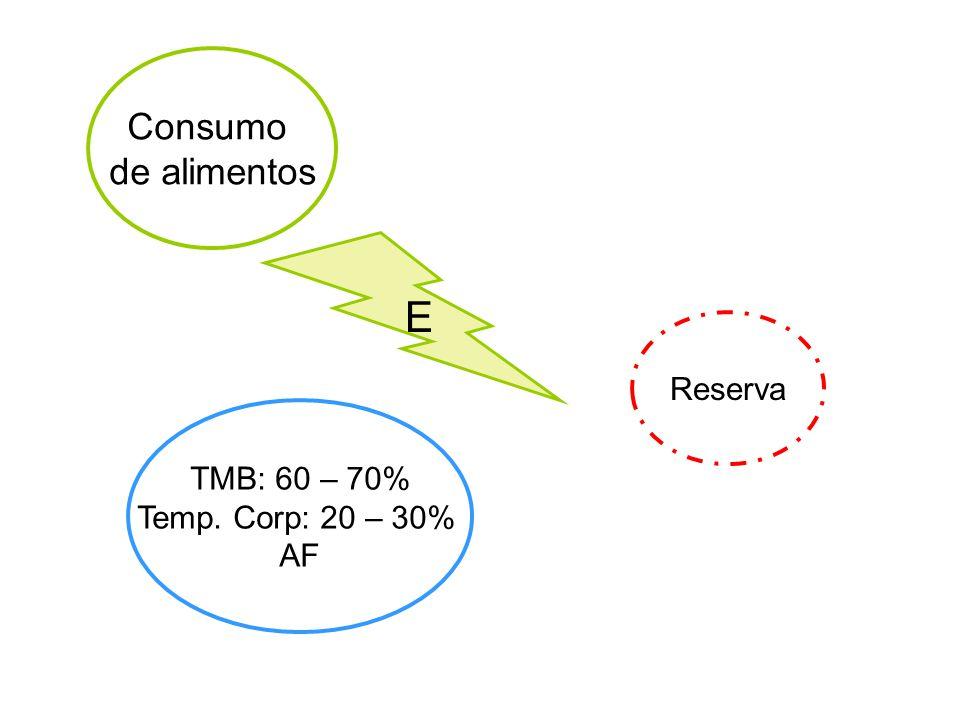Consumo de Alimentos Gasto de Energía Mantener PESO CORPORAL Mantener PESO CORPORAL AF MB P LHC RESERVA AMBIENTE Y SOCIEDAD