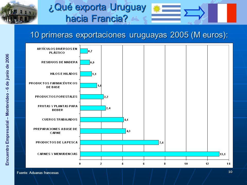 Encuentro Empresarial – Montevideo - 6 de junio de 2006 11 2005 Valor (en M EUR) % de las exportaciones Evolución / 2004 Productos agroalimentarios 25,463%-8% Bienes de consumo 5,313%+39% Bienes intermedios 3,79%+38% Bienes de capital 0,51%+151% Productos industria automotriz 0,050,1%-46% Total40,2100%-8,1% Fuente: Aduanas francesas ¿Qué exporta Uruguay hacia Francia?