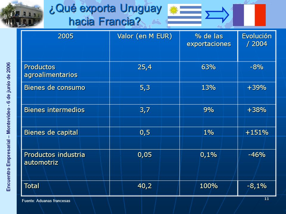 Encuentro Empresarial – Montevideo - 6 de junio de 2006 11 2005 Valor (en M EUR) % de las exportaciones Evolución / 2004 Productos agroalimentarios 25,463%-8% Bienes de consumo 5,313%+39% Bienes intermedios 3,79%+38% Bienes de capital 0,51%+151% Productos industria automotriz 0,050,1%-46% Total40,2100%-8,1% Fuente: Aduanas francesas ¿Qué exporta Uruguay hacia Francia