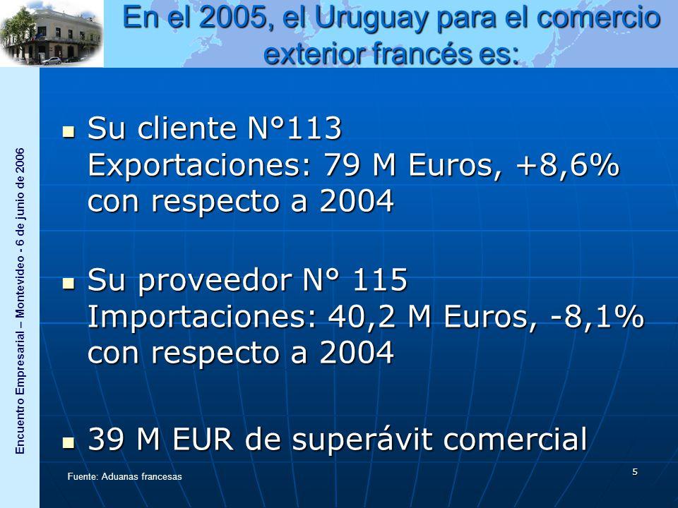 Encuentro Empresarial – Montevideo - 6 de junio de 2006 5 Su cliente N°113 Exportaciones: 79 M Euros, +8,6% con respecto a 2004 Su cliente N°113 Exportaciones: 79 M Euros, +8,6% con respecto a 2004 Su proveedor N° 115 Importaciones: 40,2 M Euros, -8,1% con respecto a 2004 Su proveedor N° 115 Importaciones: 40,2 M Euros, -8,1% con respecto a 2004 39 M EUR de superávit comercial 39 M EUR de superávit comercial Fuente: Aduanas francesas En el 2005, el Uruguay para el comercio exterior francés es: