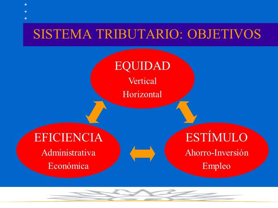 SISTEMA TRIBUTARIO: OBJETIVOS EQUIDAD Vertical Horizontal EFICIENCIA Administrativa Económica ESTÍMULO Ahorro-Inversión Empleo