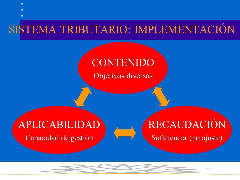 SISTEMA TRIBUTARIO: IMPLEMENTACIÓN CONTENIDO Objetivos diversos APLICABILIDAD Capacidad de gestión RECAUDACIÓN Suficiencia (no ajuste)