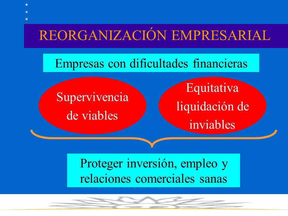 REORGANIZACIÓN EMPRESARIAL Empresas con dificultades financieras Supervivencia de viables Equitativa liquidación de inviables Proteger inversión, empl