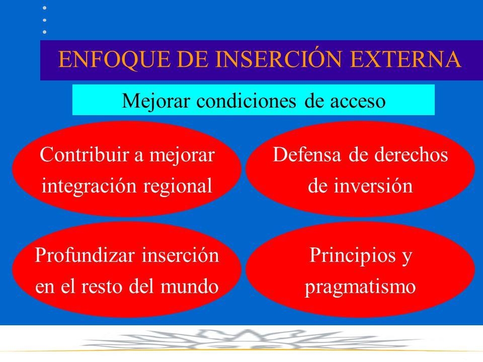 ENFOQUE DE INSERCIÓN EXTERNA Mejorar condiciones de acceso Contribuir a mejorar integración regional Profundizar inserción en el resto del mundo Defensa de derechos de inversión Principios y pragmatismo