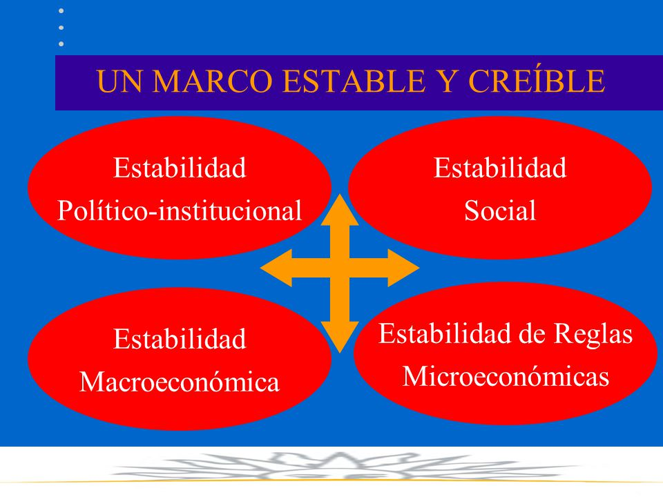 UN MARCO ESTABLE Y CREÍBLE Estabilidad Político-institucional Estabilidad de Reglas Microeconómicas Estabilidad Social Estabilidad Macroeconómica