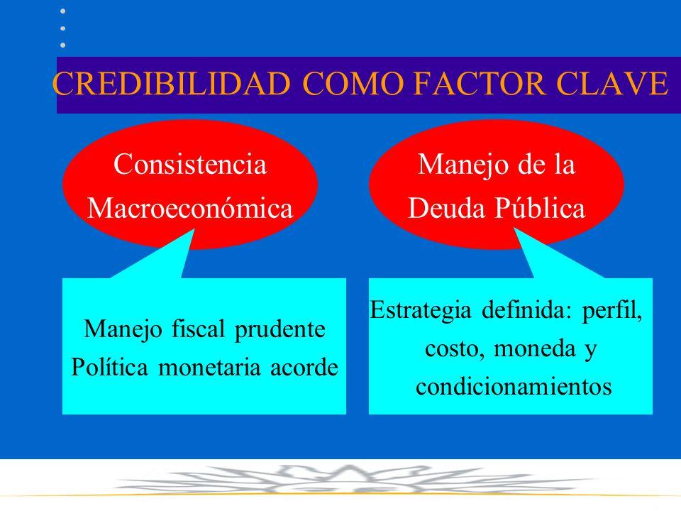 CREDIBILIDAD COMO FACTOR CLAVE Consistencia Macroeconómica Manejo de la Deuda Pública Manejo fiscal prudente Política monetaria acorde Estrategia definida: perfil, costo, moneda y condicionamientos