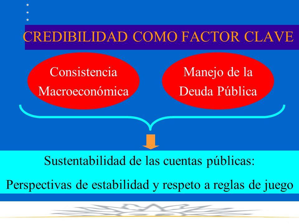 CREDIBILIDAD COMO FACTOR CLAVE Consistencia Macroeconómica Manejo de la Deuda Pública Sustentabilidad de las cuentas públicas: Perspectivas de estabilidad y respeto a reglas de juego