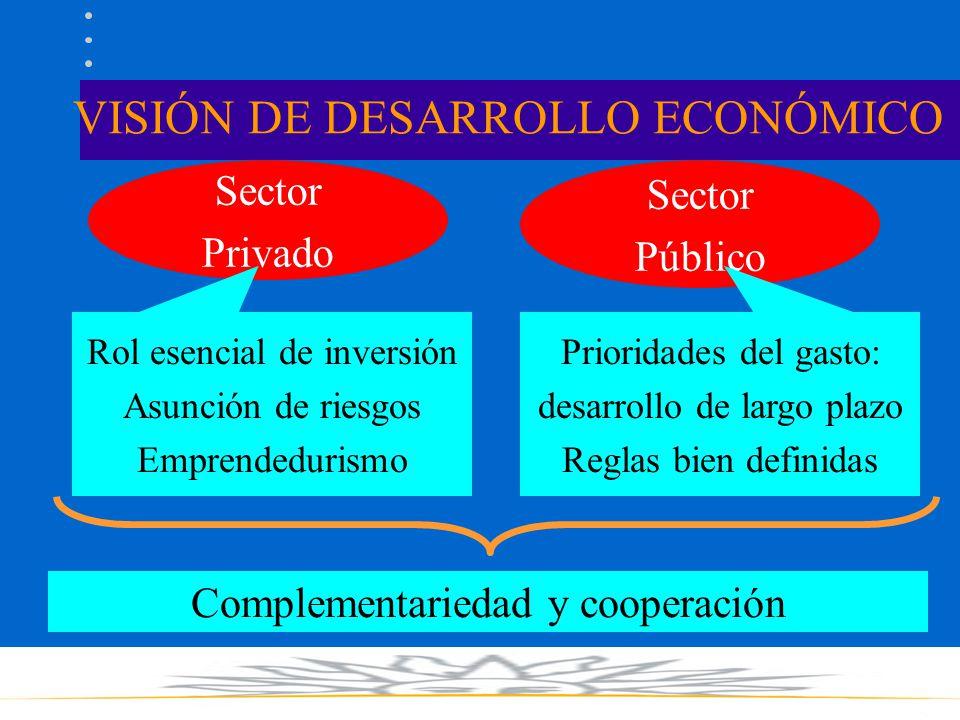 VISIÓN DE DESARROLLO ECONÓMICO Sector Privado Sector Público Rol esencial de inversión Asunción de riesgos Emprendedurismo Prioridades del gasto: desarrollo de largo plazo Reglas bien definidas Complementariedad y cooperación