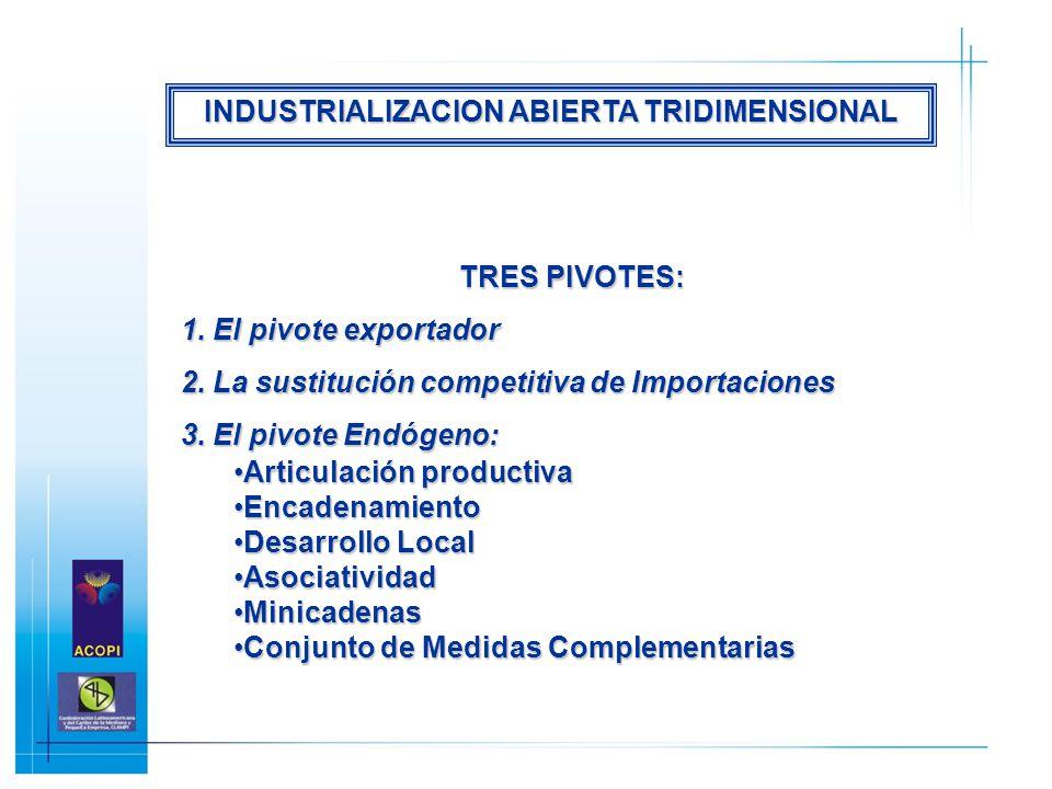 TRES PIVOTES: 1. El pivote exportador 2. La sustitución competitiva de Importaciones 3. El pivote Endógeno: Articulación productivaArticulación produc