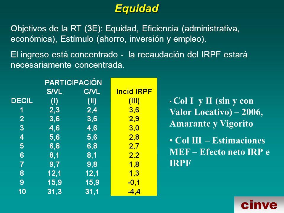cinveEquidad Objetivos de la RT (3E): Equidad, Eficiencia (administrativa, económica), Estímulo (ahorro, inversión y empleo).