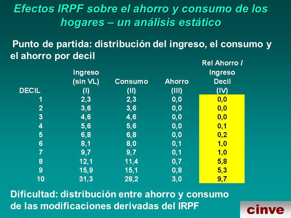 cinve Efectos IRPF sobre el ahorro y consumo de los hogares – un análisis estático Punto de partida: distribución del ingreso, el consumo y el ahorro por decil Dificultad: distribución entre ahorro y consumo de las modificaciones derivadas del IRPF