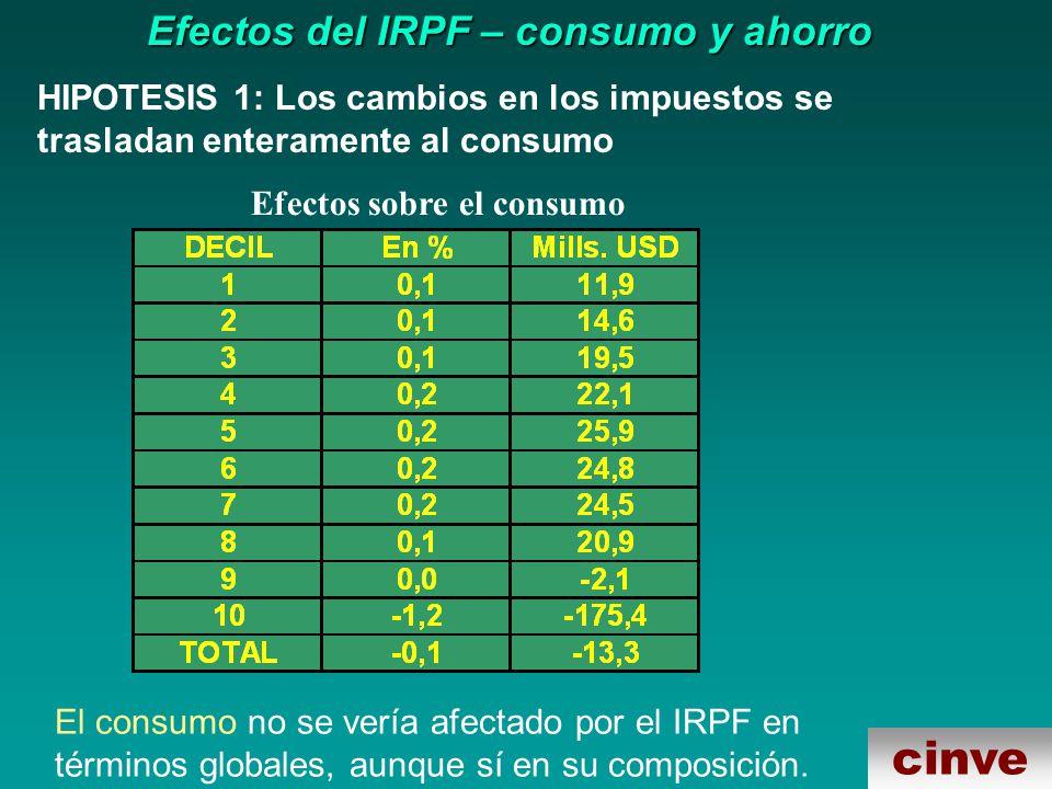 cinve Efectos del IRPF – consumo y ahorro El consumo no se vería afectado por el IRPF en términos globales, aunque sí en su composición.