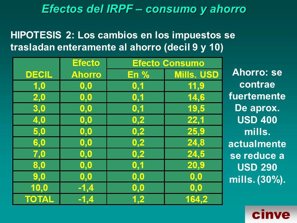 cinve Efectos del IRPF – consumo y ahorro HIPOTESIS 2: Los cambios en los impuestos se trasladan enteramente al ahorro (decil 9 y 10) En %Mills.