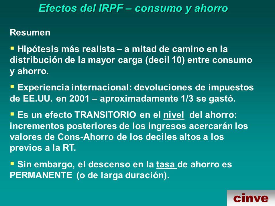 cinve Efectos del IRPF – consumo y ahorro Resumen Hipótesis más realista – a mitad de camino en la distribución de la mayor carga (decil 10) entre consumo y ahorro.