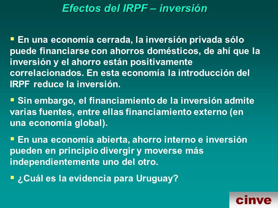 cinve Efectos del IRPF – inversión En una economía cerrada, la inversión privada sólo puede financiarse con ahorros domésticos, de ahí que la inversión y el ahorro están positivamente correlacionados.