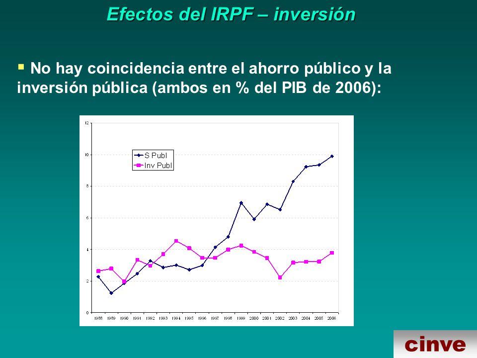cinve Efectos del IRPF – inversión No hay coincidencia entre el ahorro público y la inversión pública (ambos en % del PIB de 2006):