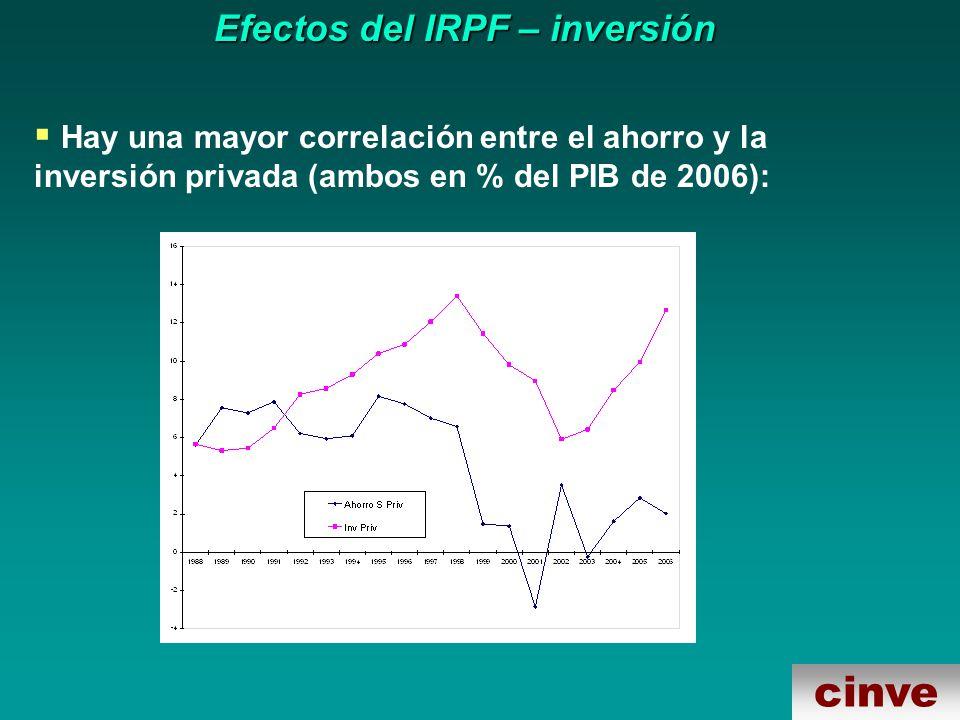 cinve Efectos del IRPF – inversión Hay una mayor correlación entre el ahorro y la inversión privada (ambos en % del PIB de 2006):