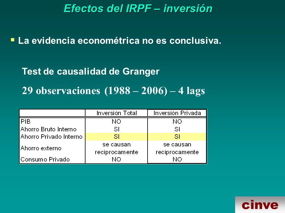 cinve Efectos del IRPF – inversión La evidencia econométrica no es conclusiva.