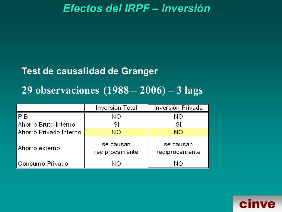 cinve Efectos del IRPF – inversión Test de causalidad de Granger 29 observaciones (1988 – 2006) – 3 lags