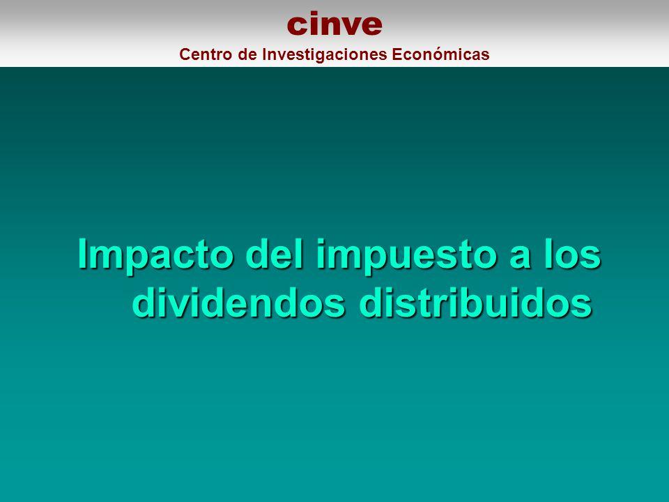 cinve Centro de Investigaciones Económicas Impacto del impuesto a los dividendos distribuidos