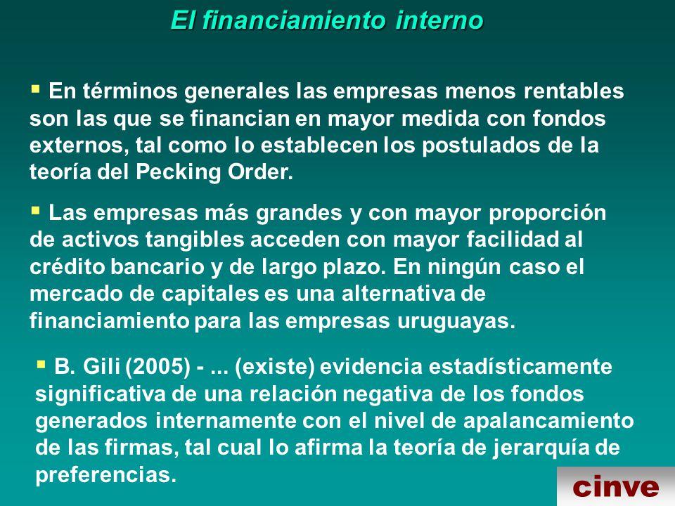 cinve El financiamiento interno En términos generales las empresas menos rentables son las que se financian en mayor medida con fondos externos, tal como lo establecen los postulados de la teoría del Pecking Order.
