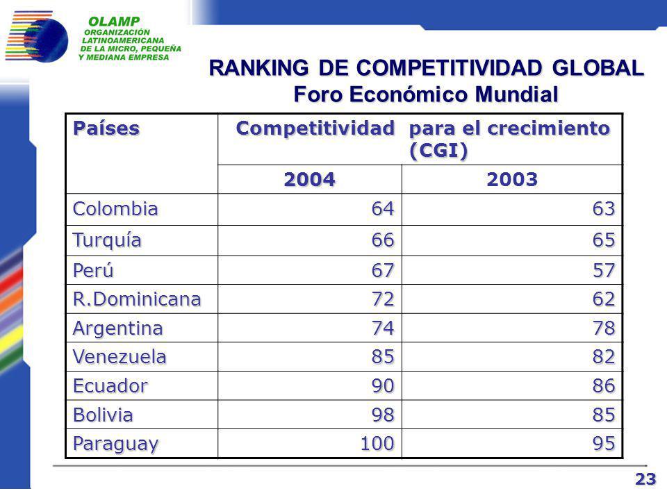 RANKING DE COMPETITIVIDAD GLOBAL Foro Económico Mundial PaísesCompetitividad para el crecimiento (CGI) 20042003 Finlandia11 EEUU22 Suecia33 Chile2228 México4847 Costa Rica 5051 Uruguay5450 Brasil5754 Panamá5859 22
