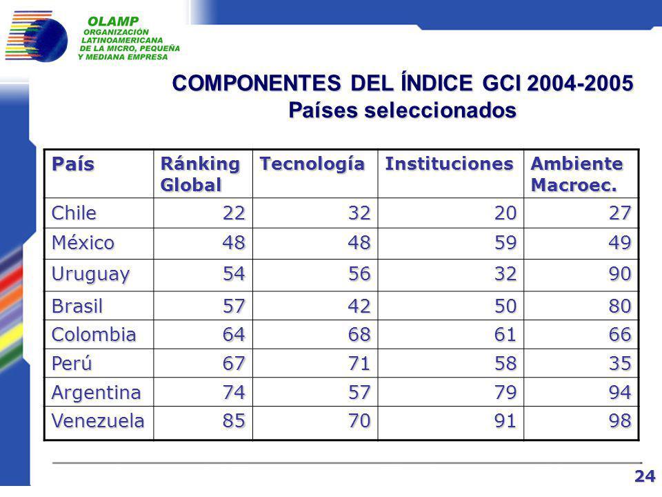 RANKING DE COMPETITIVIDAD GLOBAL Foro Económico Mundial PaísesCompetitividad para el crecimiento (CGI) 20042003 Colombia6463 Turquía6665 Perú6757 R.Dominicana7262 Argentina7478 Venezuela8582 Ecuador9086 Bolivia9885 Paraguay10095 23