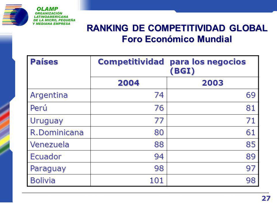RANKING DE COMPETITIVIDAD GLOBAL Foro Económico Mundial PaísesCompetitividad para los negocios (BGI) 20042003 EEUU12 Finlandia21 Alemania35 Chile2932 Brasil3834 Costa Rica 4845 México5548 Colombia5851 Panamá6059 26