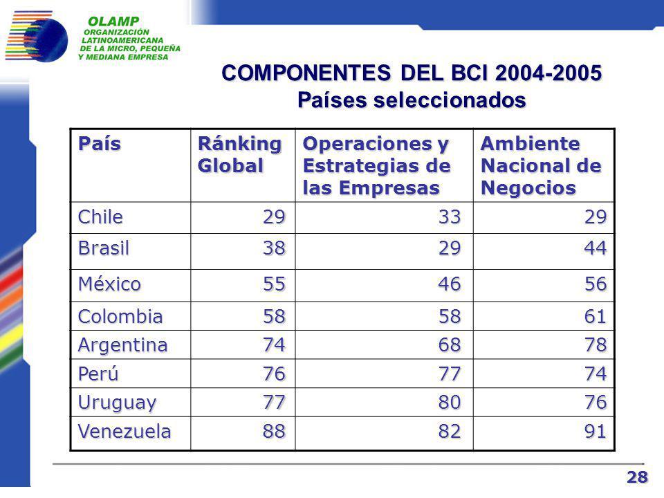 RANKING DE COMPETITIVIDAD GLOBAL Foro Económico Mundial PaísesCompetitividad para los negocios (BGI) 20042003 Argentina7469 Perú7681 Uruguay7771 R.Dominicana8061 Venezuela8885 Ecuador9489 Paraguay9897 Bolivia10198 27 27