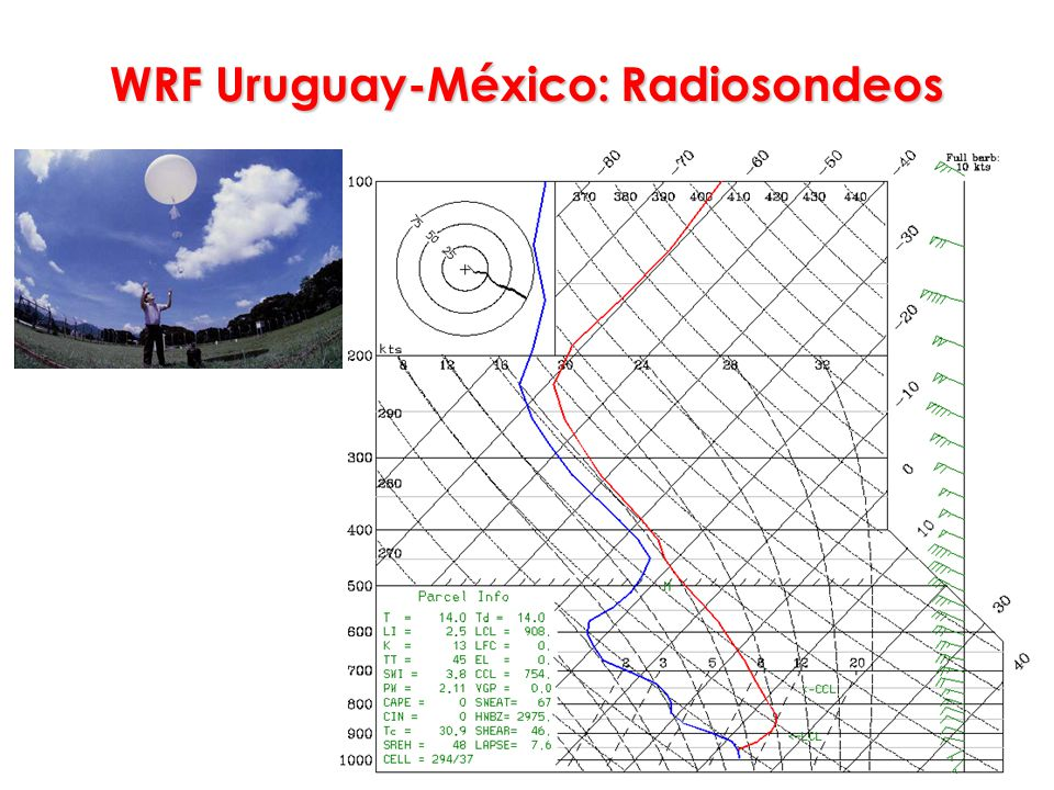 WRF Uruguay-México: Radiosondeos