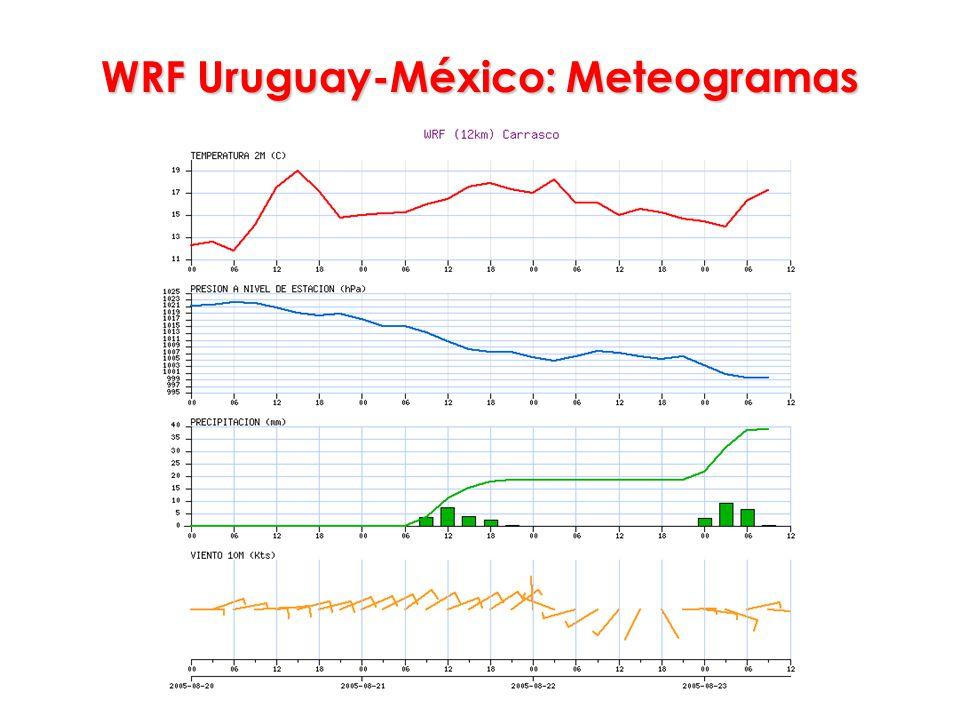 WRF Uruguay-México: Meteogramas