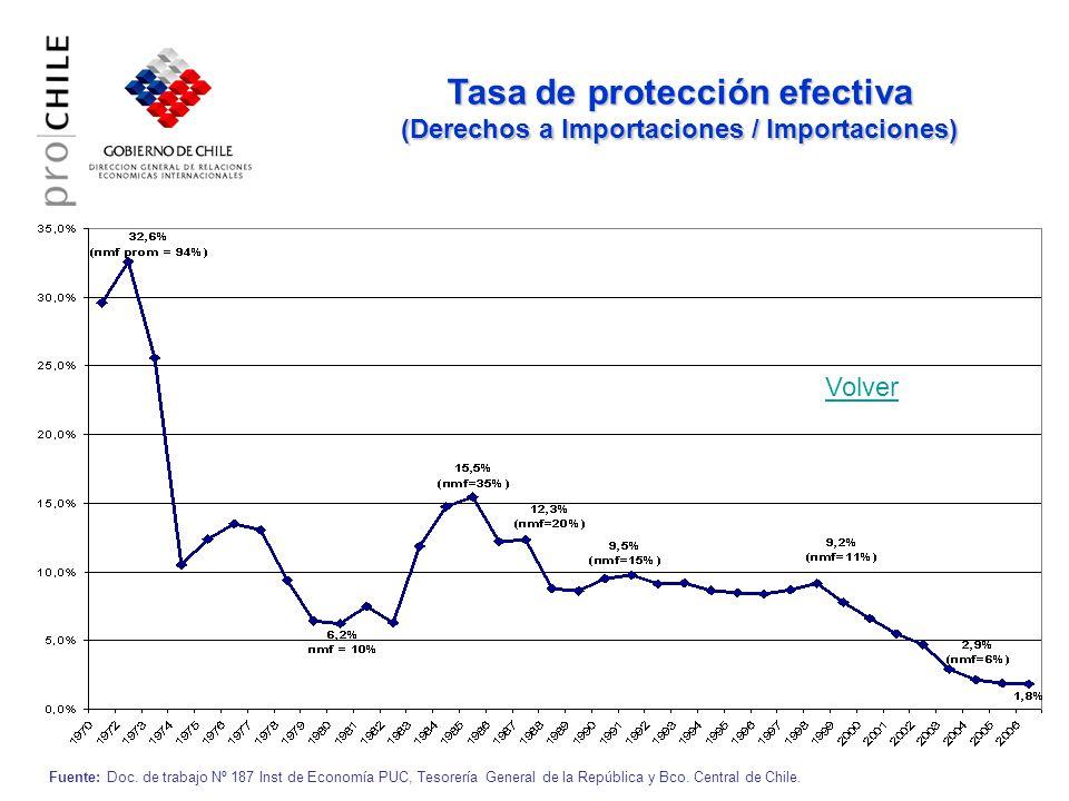 Tasa de protección efectiva (Derechos a Importaciones / Importaciones) Fuente: Doc. de trabajo Nº 187 Inst de Economía PUC, Tesorería General de la Re