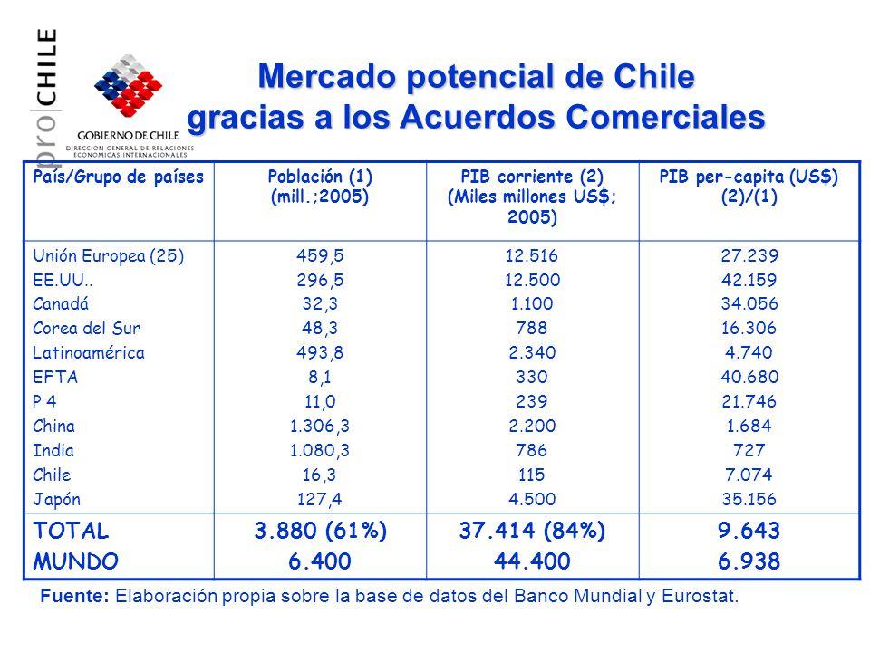 Balanza Comercial de Chile con el Mundo (millones USD)
