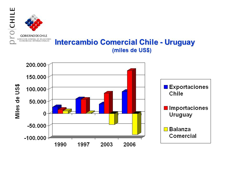 Intercambio Comercial Chile - Uruguay (miles de US$) 3º 4º 6º 7º