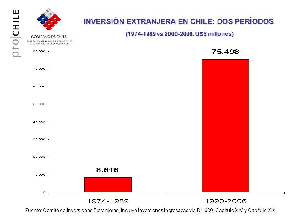 INVERSIÓN EXTRANJERA EN CHILE: DOS PERÍODOS (1974-1989 vs 2000-2006. US$ millones) (1974-1989 vs 2000-2006. US$ millones) Fuente: Comité de Inversione