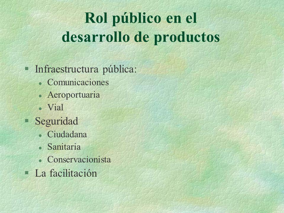 Rol público en el desarrollo de productos §Infraestructura pública: l Comunicaciones l Aeroportuaria l Vial §Seguridad l Ciudadana l Sanitaria l Conservacionista §La facilitación