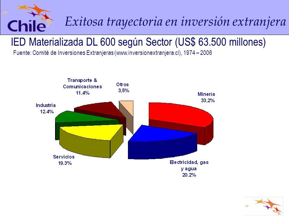 Exitosa trayectoria en inversión extranjera IED Materializada DL 600 según Sector (US$ 63.500 millones) Fuente: Comité de Inversiones Extranjeras (www