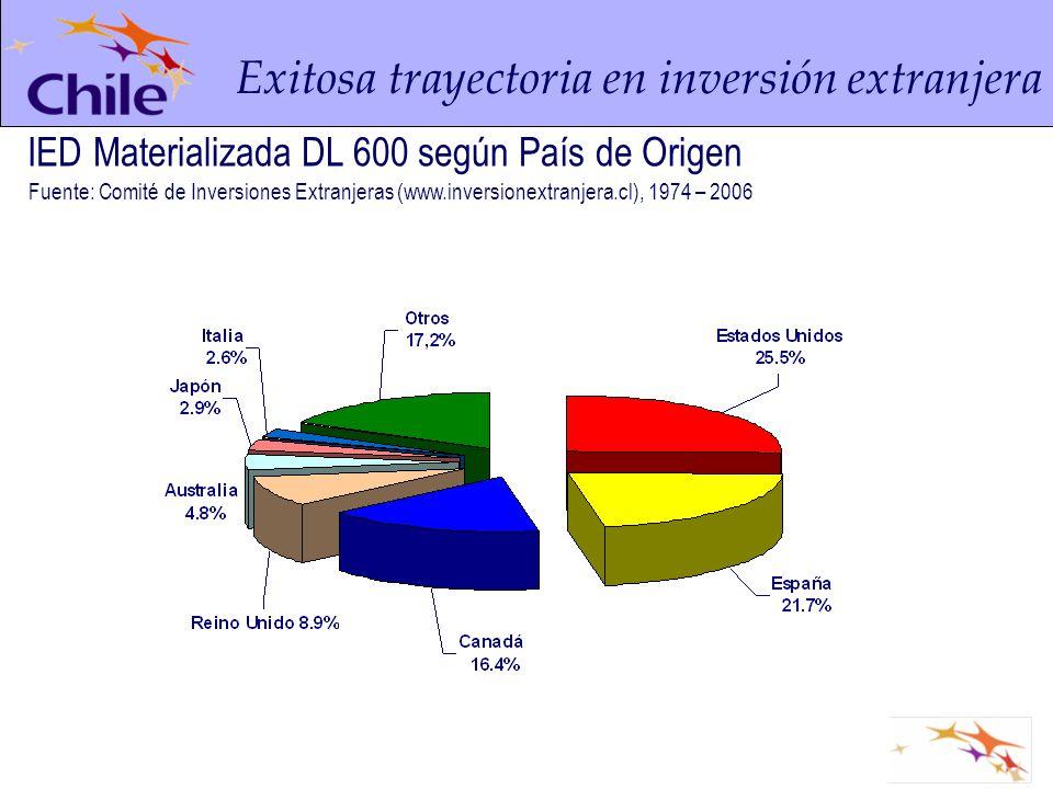IED Materializada DL 600 según País de Origen Exitosa trayectoria en inversión extranjera Fuente: Comité de Inversiones Extranjeras (www.inversionextr