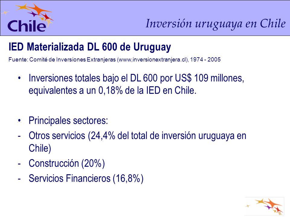 Inversión uruguaya en Chile IED Materializada DL 600 de Uruguay Fuente: Comité de Inversiones Extranjeras (www,inversionextranjera.cl), 1974 - 2005 In