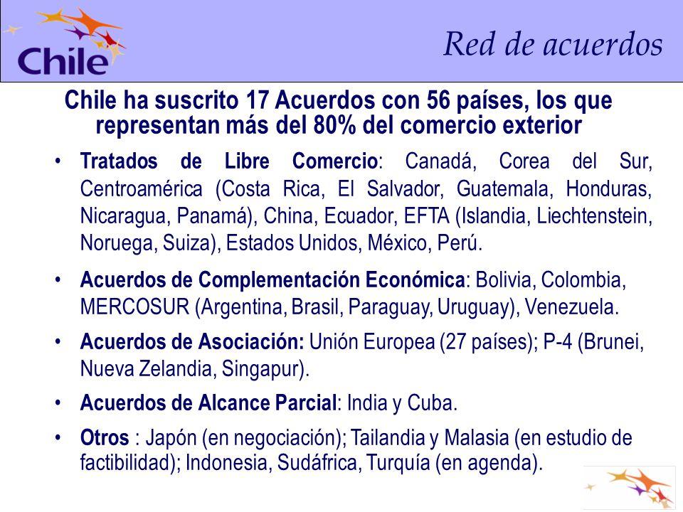 Tratados de Libre Comercio : Canadá, Corea del Sur, Centroamérica (Costa Rica, El Salvador, Guatemala, Honduras, Nicaragua, Panamá), China, Ecuador, E