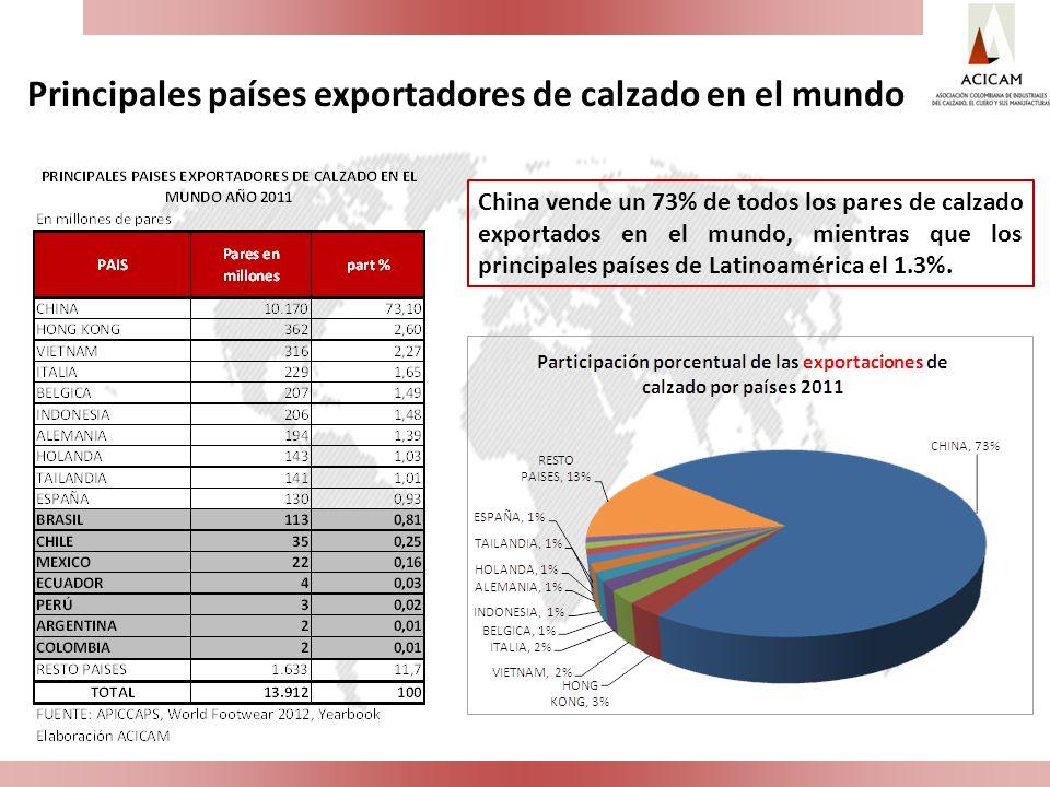 China vende un 73% de todos los pares de calzado exportados en el mundo, mientras que los principales países de Latinoamérica el 1.3%. Principales paí