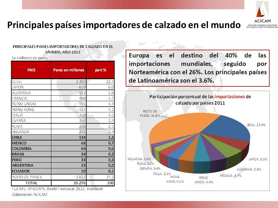 Principales países importadores de calzado en el mundo Europa es el destino del 40% de las importaciones mundiales, seguido por Norteamérica con el 26