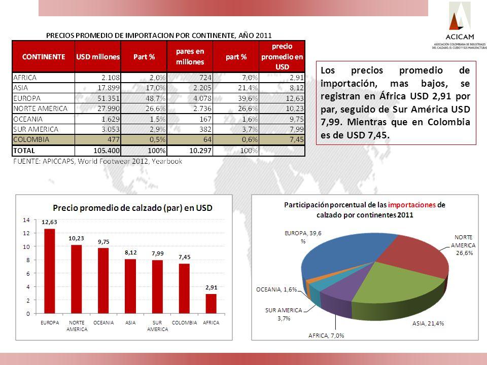 Los precios promedio de importación, mas bajos, se registran en África USD 2,91 por par, seguido de Sur América USD 7,99. Mientras que en Colombia es