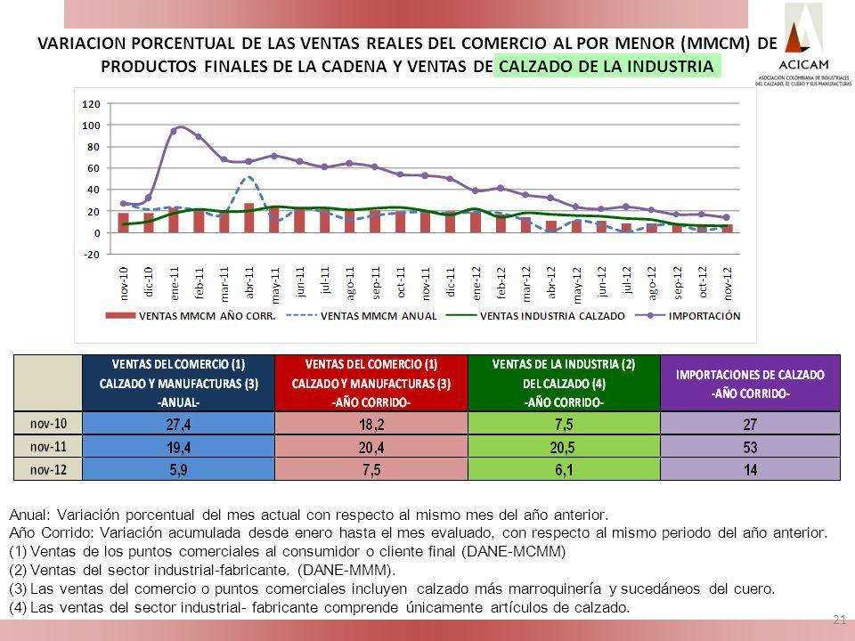 Anual: Variación porcentual del mes actual con respecto al mismo mes del año anterior.