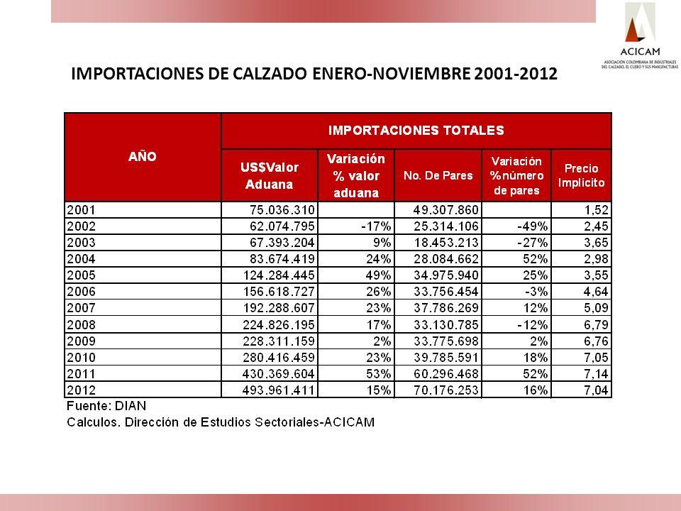 IMPORTACIONES DE CALZADO ENERO-NOVIEMBRE 2001-2012