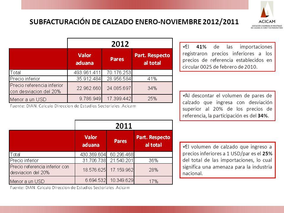 El 41% de las importaciones registraron precios inferiores a los precios de referencia establecidos en circular 0025 de febrero de 2010. Al descontar