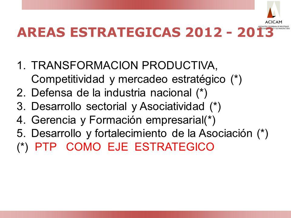 AREAS ESTRATEGICAS 2012 - 2013 1.TRANSFORMACION PRODUCTIVA, Competitividad y mercadeo estratégico (*) 2.Defensa de la industria nacional (*) 3.Desarro